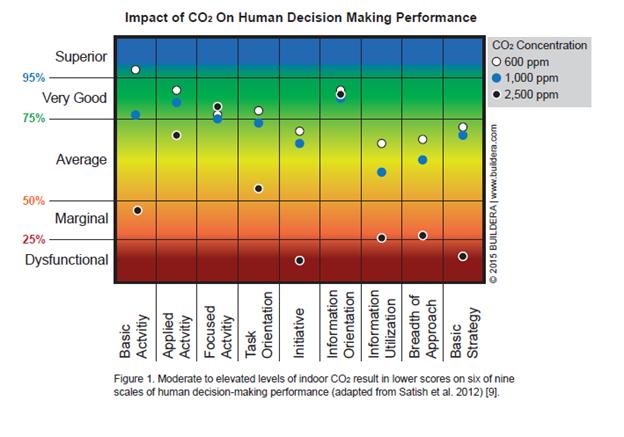 Grafik CO2